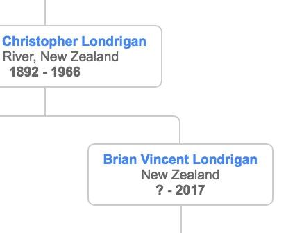 Londrigan Family Tree